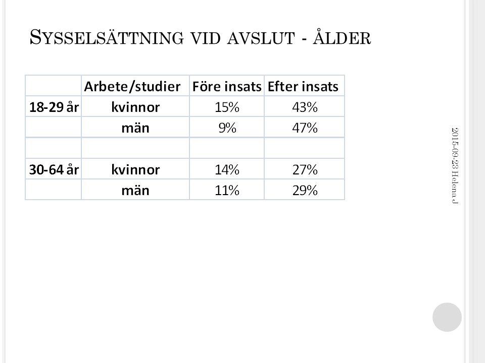 S YSSELSÄTTNING VID AVSLUT - ÅLDER 2015-09-23 Helena J