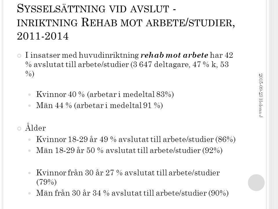 S YSSELSÄTTNING VID AVSLUT - INRIKTNING R EHAB MOT ARBETE / STUDIER, 2011-2014 I insatser med huvudinriktning rehab mot arbete har 42 % avslutat till arbete/studier (3 647 deltagare, 47 % k, 53 %) Kvinnor 40 % (arbetar i medeltal 83%) Män 44 % (arbetar i medeltal 91 %) Ålder Kvinnor 18-29 år 49 % avslutat till arbete/studier (86%) Män 18-29 år 50 % avslutat till arbete/studier (92%) Kvinnor från 30 år 27 % avslutat till arbete/studier (79%) Män från 30 år 34 % avslutat till arbete/studier (90%) 2015-09-23 Helena J