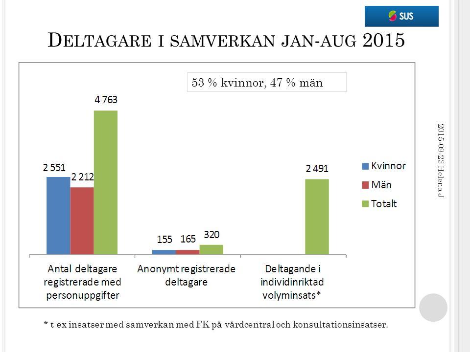 D ELTAGARE I SAMVERKAN JAN - AUG 2015 2015-09-23 Helena J * t ex insatser med samverkan med FK på vårdcentral och konsultationsinsatser. 53 % kvinnor,