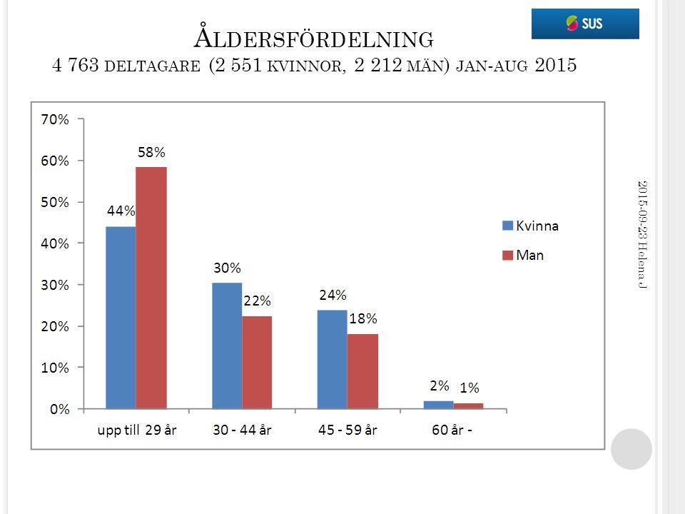Å LDERSFÖRDELNING 4 763 DELTAGARE (2 551 KVINNOR, 2 212 MÄN ) JAN - AUG 2015 2015-09-23 Helena J