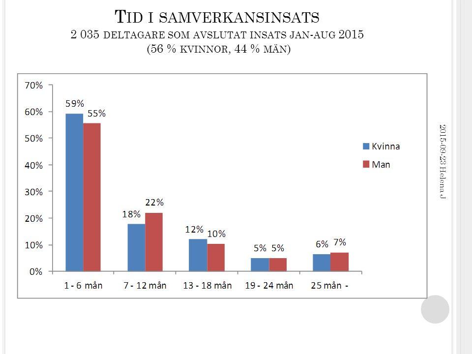 T ID I SAMVERKANSINSATS 2 035 DELTAGARE SOM AVSLUTAT INSATS JAN - AUG 2015 (56 % KVINNOR, 44 % MÄN ) 2015-09-23 Helena J