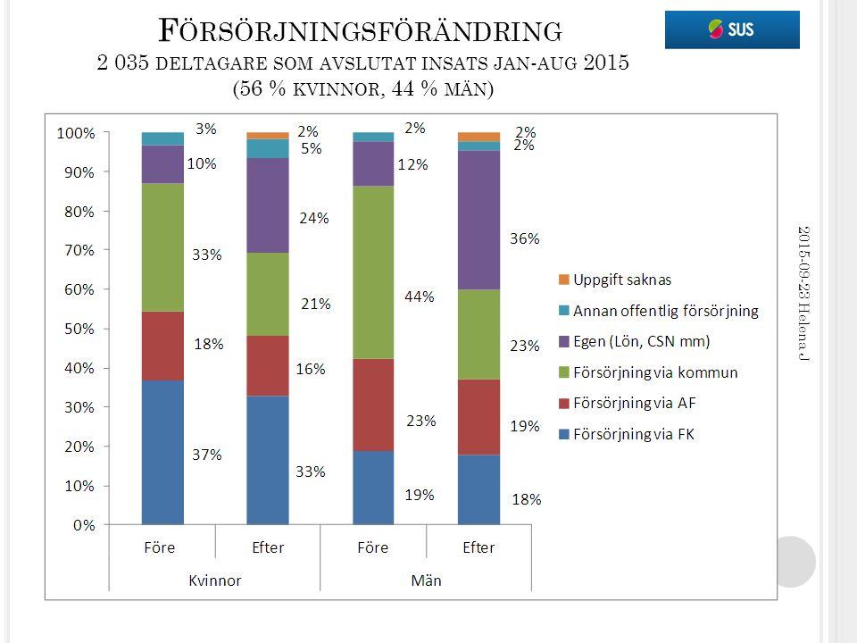 S YSSELSÄTTNING VID AVSLUT 2 035 DELTAGARE SOM AVSLUTAT INSATS JAN - AUG 2015 (56 % KVINNOR, 44 % MÄN ) 2015-09-23 Helena J Före insats: arbete/studier kvinnor 14 %, män 10 % (totalt 13 %) Efter insats: arbete/studier kvinnor 33 %, män 39 % (totalt 35 %)