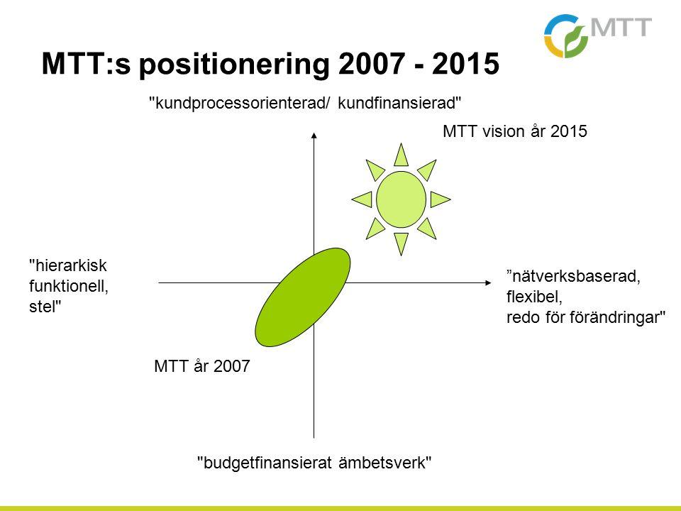 MTT:s positionering 2007 - 2015 MTT år 2007 MTT vision år 2015 nätverksbaserad, flexibel, redo för förändringar hierarkisk funktionell, stel kundprocessorienterad/ kundfinansierad budgetfinansierat ämbetsverk