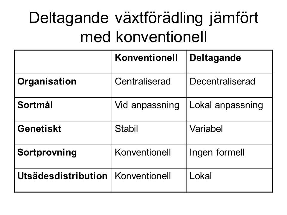 Deltagande växtförädling jämfört med konventionell KonventionellDeltagande OrganisationCentraliseradDecentraliserad SortmålVid anpassningLokal anpassning GenetisktStabilVariabel SortprovningKonventionellIngen formell UtsädesdistributionKonventionellLokal