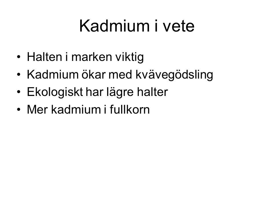 Kadmium i vete Halten i marken viktig Kadmium ökar med kvävegödsling Ekologiskt har lägre halter Mer kadmium i fullkorn