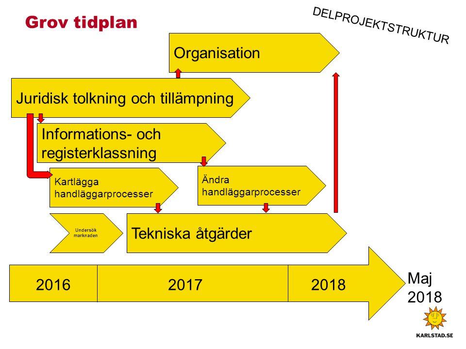 Grov tidplan Organisation Juridisk tolkning och tillämpning Kartlägga handläggarprocesser Informations- och registerklassning Tekniska åtgärder Maj 2018 Ändra handläggarprocesser 201720162018 Undersök marknaden DELPROJEKTSTRUKTUR