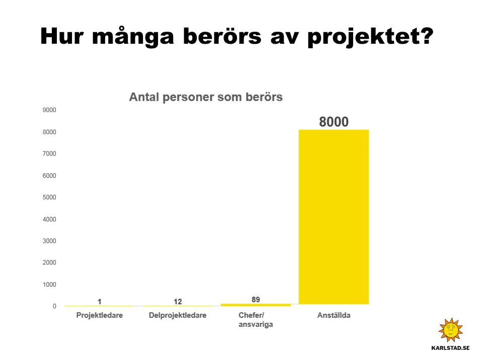 Hur många berörs av projektet