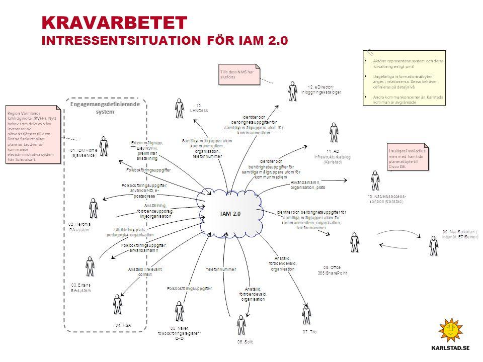 KRAVARBETET INTRESSENTSITUATION FÖR IAM 2.0