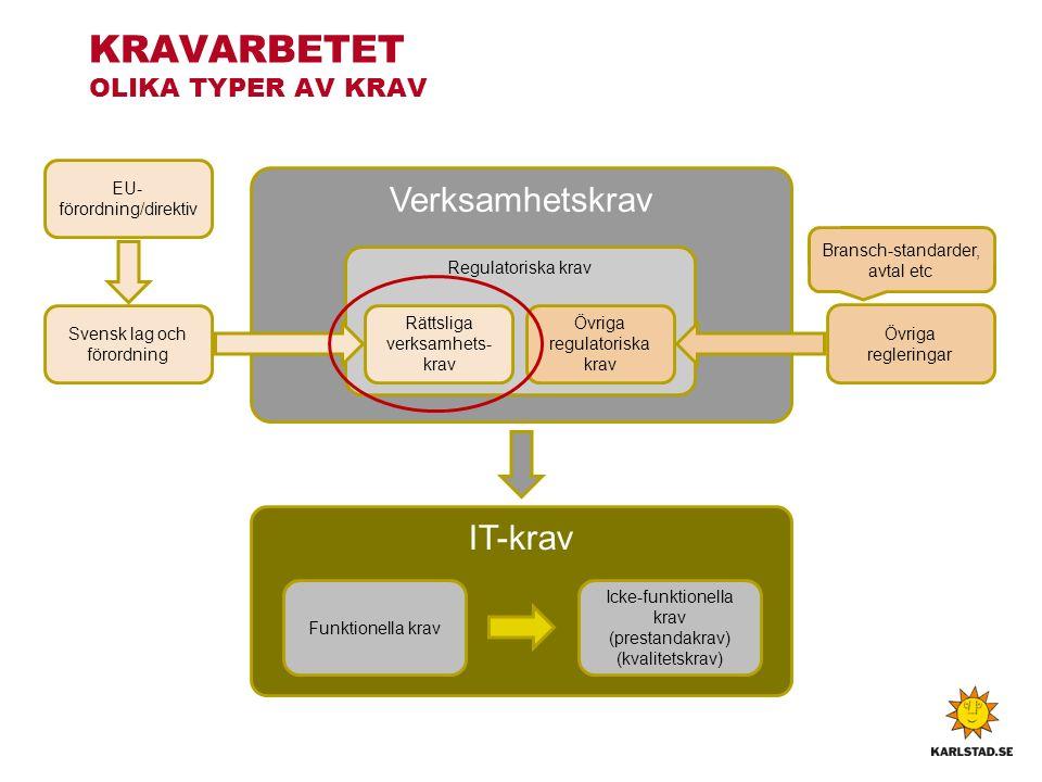Verksamhetskrav Regulatoriska krav Rättsliga verksamhets- krav IT-krav Funktionella krav Icke-funktionella krav (prestandakrav) (kvalitetskrav) Svensk lag och förordning Övriga regulatoriska krav Övriga regleringar EU- förordning/direktiv Bransch-standarder, avtal etc KRAVARBETET OLIKA TYPER AV KRAV