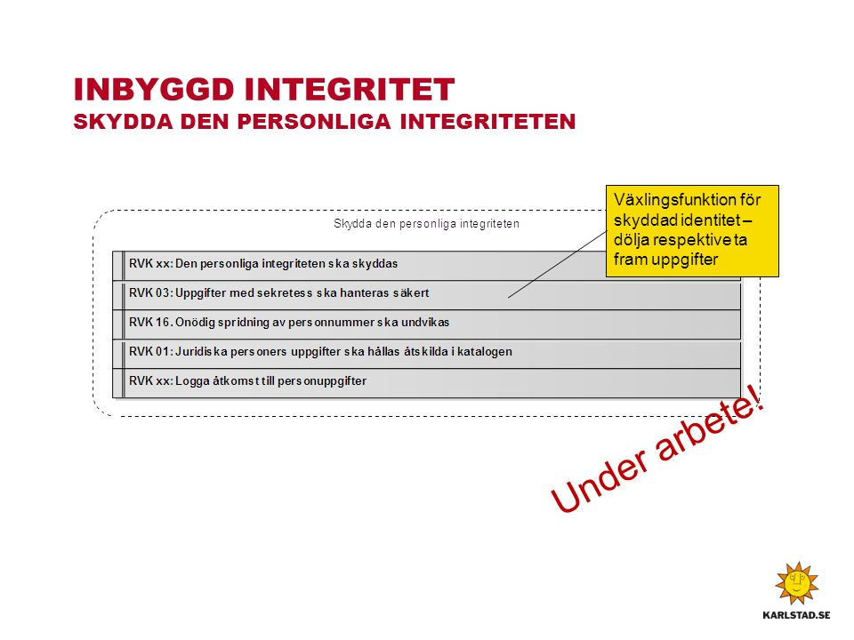 INBYGGD INTEGRITET SKYDDA DEN PERSONLIGA INTEGRITETEN Under arbete.