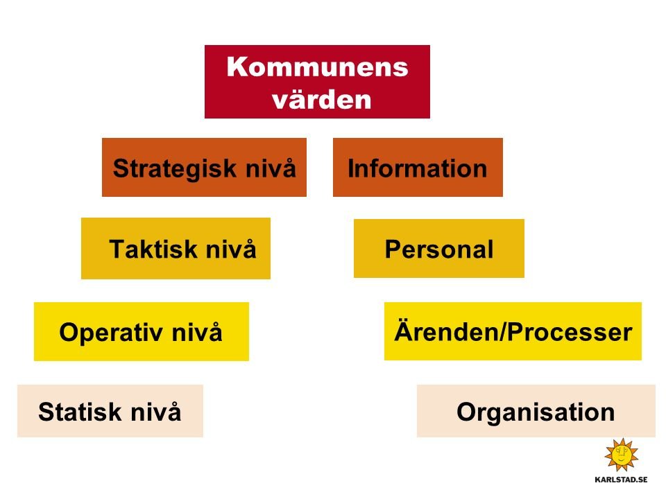 Kommunens värden Taktisk nivå Strategisk nivå Operativ nivå Information Personal Ärenden/Processer OrganisationStatisk nivå