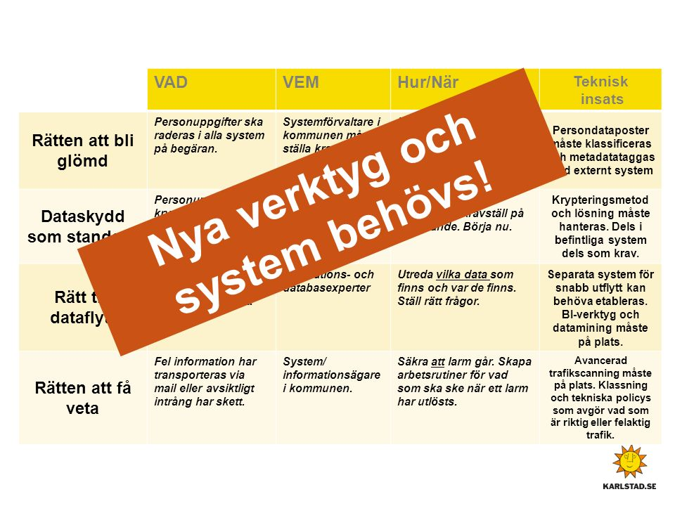 INBYGGD INTEGRITET ATT GE DE REGISTRERADE INSYN Under arbete!