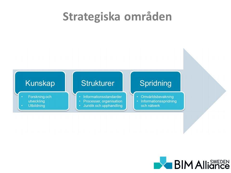 Strategiska områden