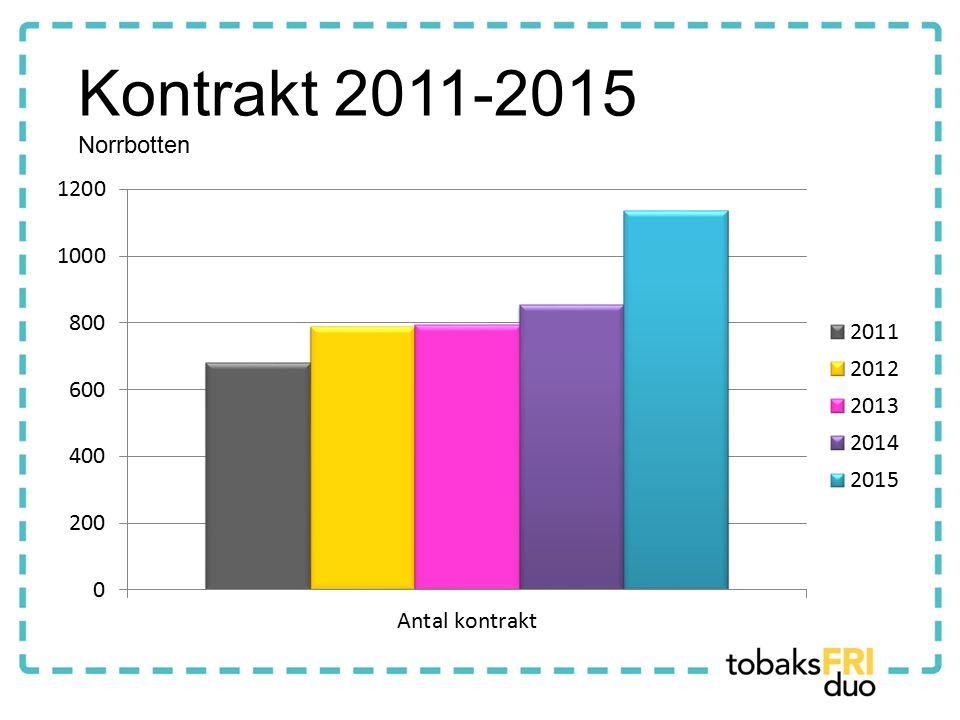 Kontrakt 2011-2015 Norrbotten