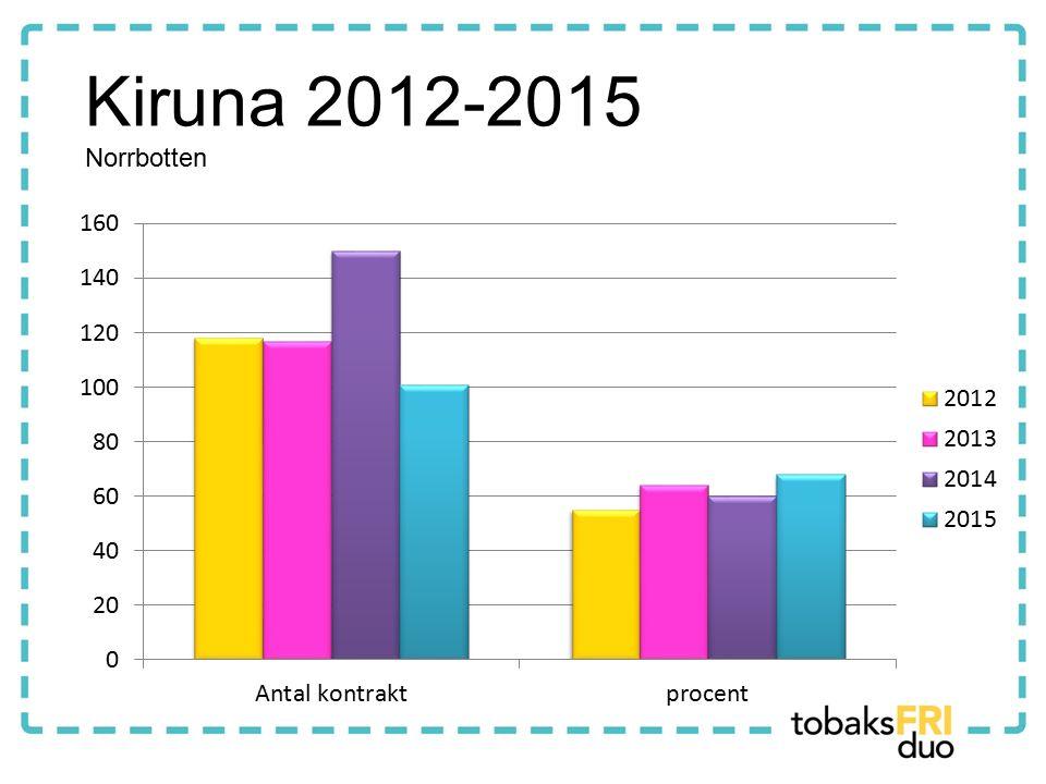 Kiruna 2012-2015 Norrbotten