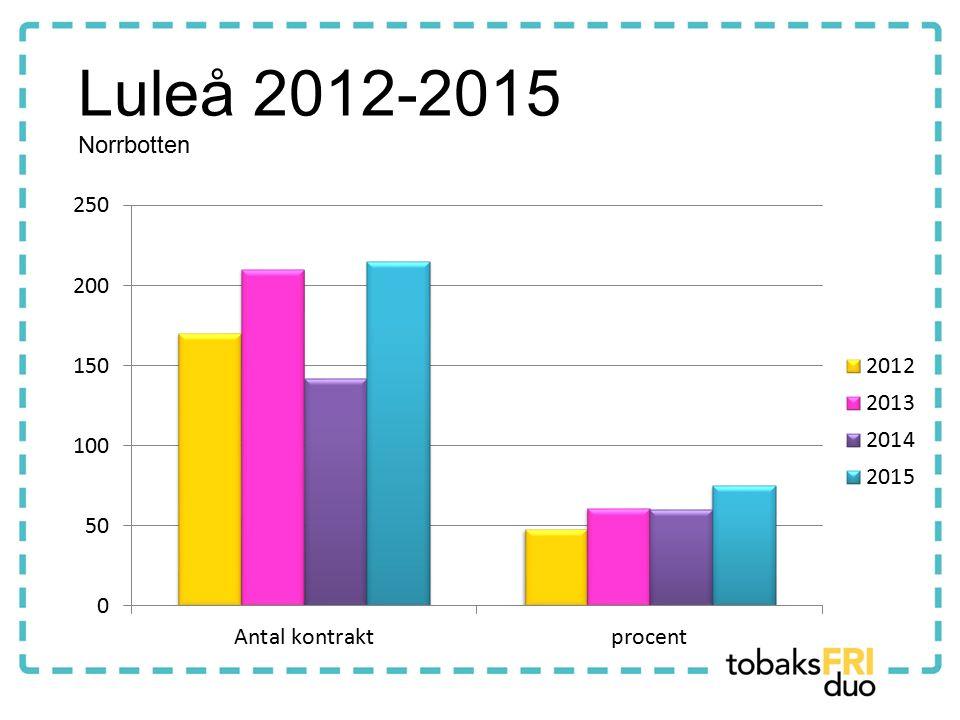 Luleå 2012-2015 Norrbotten