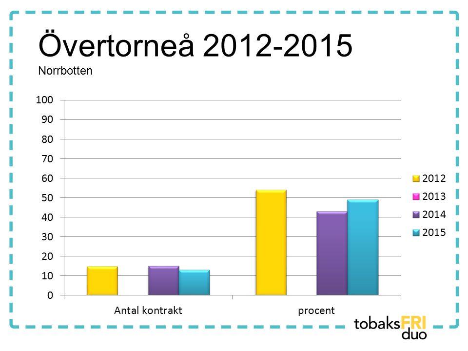 Övertorneå 2012-2015 Norrbotten