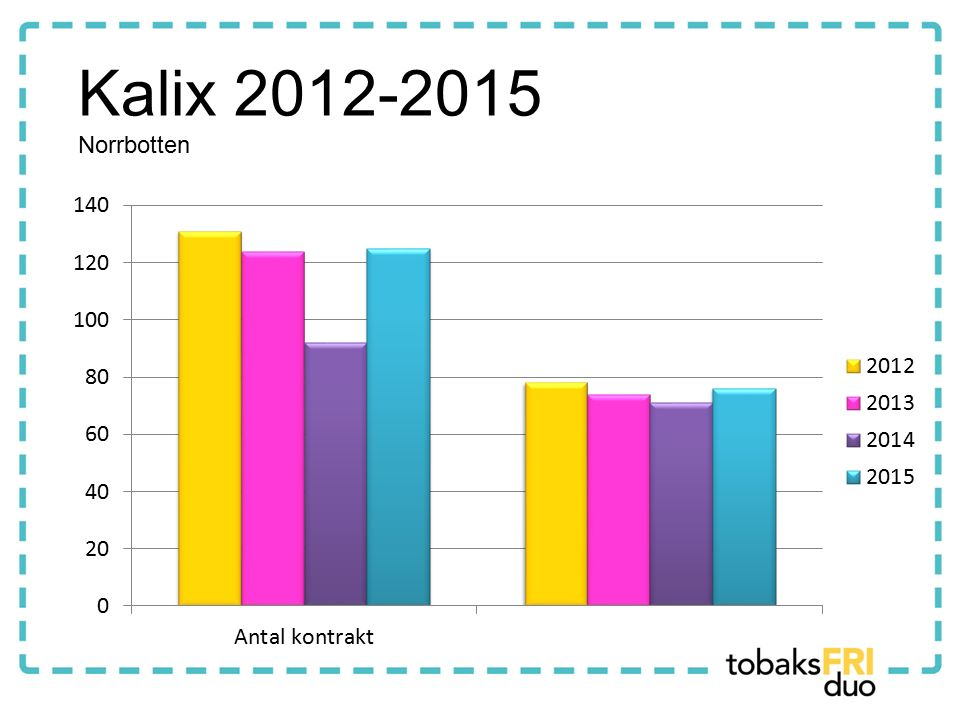 Kalix 2012-2015 Norrbotten