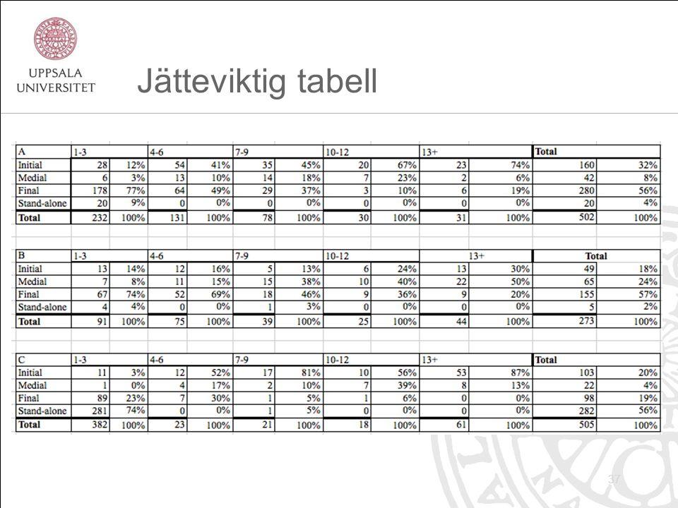 Jätteviktig tabell 37