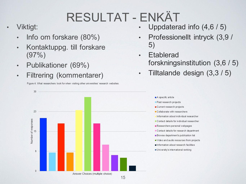 RESULTAT - ENKÄT Viktigt: Info om forskare (80%) Kontaktuppg. till forskare (97%) Publikationer (69%) Filtrering (kommentarer) Uppdaterad info (4,6 /