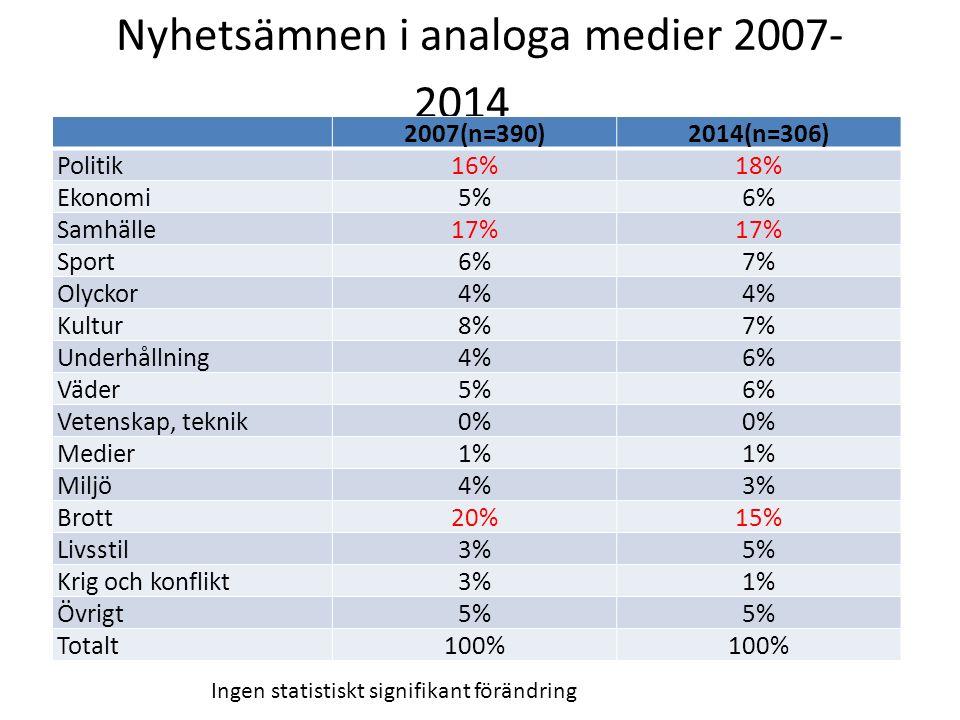 Nyhetsämnen i analoga medier 2007- 2014 2007(n=390)2014(n=306) Politik16%18% Ekonomi5%6% Samhälle17% Sport6%7% Olyckor4% Kultur8%7% Underhållning4%6%