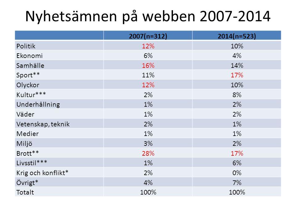 Nyhetsämnen på webben 2007-2014 2007(n=312)2014(n=523) Politik12%10% Ekonomi6%4% Samhälle16%14% Sport**11%17% Olyckor12%10% Kultur***2%8% Underhållnin