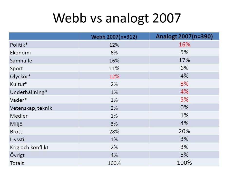 Webb vs analogt 2007 Webb 2007(n=312) Analogt 2007(n=390) Politik*12% 16% Ekonomi6% 5% Samhälle16% 17% Sport11% 6% Olyckor*12% 4% Kultur*2% 8% Underhå