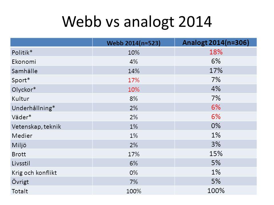 Webb vs analogt 2014 Webb 2014(n=523) Analogt 2014(n=306) Politik*10% 18% Ekonomi4% 6% Samhälle14% 17% Sport*17% 7% Olyckor*10% 4% Kultur8% 7% Underhå