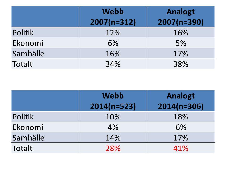 Webb 2007(n=312) Analogt 2007(n=390) Politik12%16% Ekonomi6%5% Samhälle16%17% Totalt34%38% Webb 2014(n=523) Analogt 2014(n=306) Politik10%18% Ekonomi4