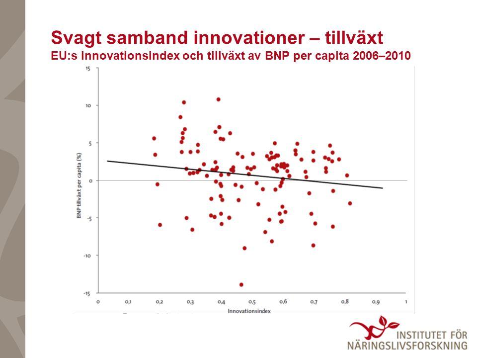 Svagt samband innovationer – tillväxt EU:s innovationsindex och tillväxt av BNP per capita 2006–2010