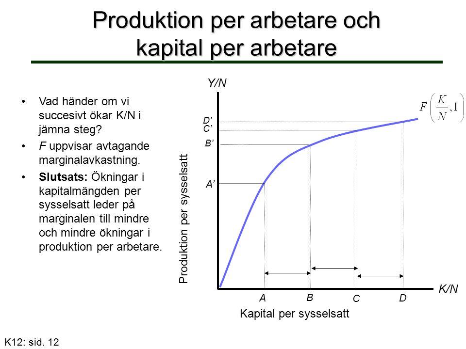 Produktion per arbetare och kapital per arbetare Vad händer om vi succesivt ökar K/N i jämna steg? F uppvisar avtagande marginalavkastning. Slutsats: