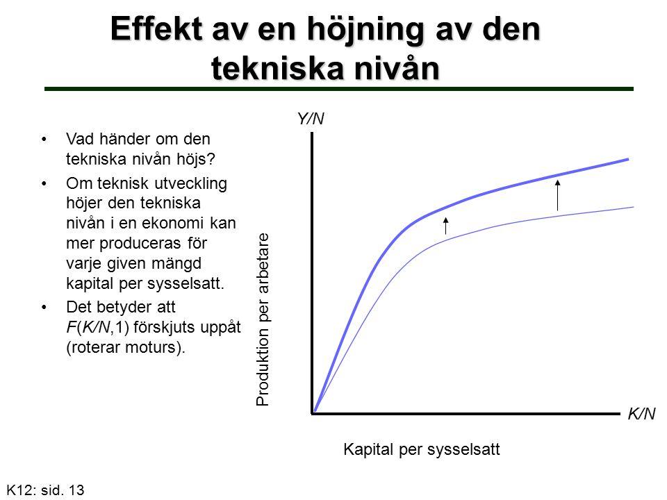Effekt av en höjning av den tekniska nivån Vad händer om den tekniska nivån höjs? Om teknisk utveckling höjer den tekniska nivån i en ekonomi kan mer