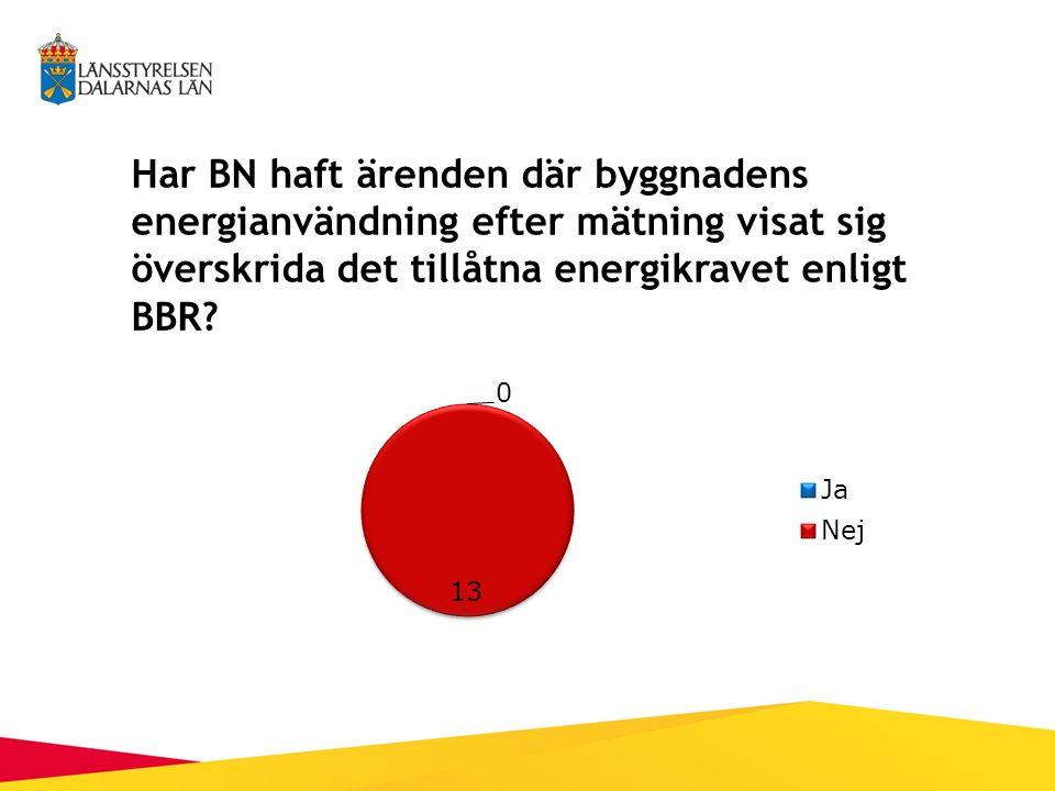 Har BN haft ärenden där byggnadens energianvändning efter mätning visat sig överskrida det tillåtna energikravet enligt BBR?