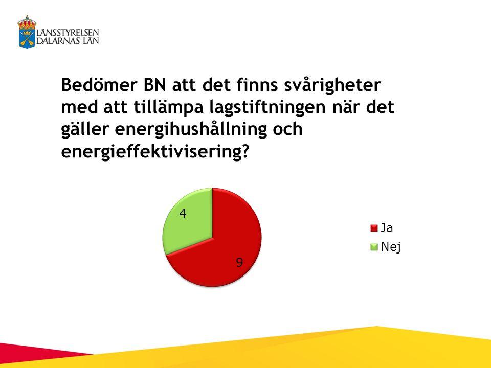 Bedömer BN att det finns svårigheter med att tillämpa lagstiftningen när det gäller energihushållning och energieffektivisering?