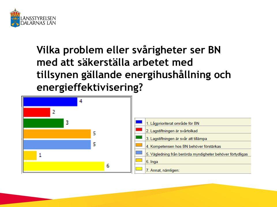 Vilka problem eller svårigheter ser BN med att säkerställa arbetet med tillsynen gällande energihushållning och energieffektivisering?