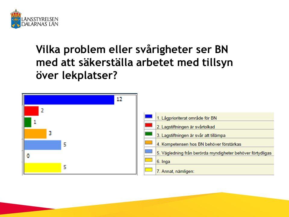 Vilka problem eller svårigheter ser BN med att säkerställa arbetet med tillsyn över lekplatser?