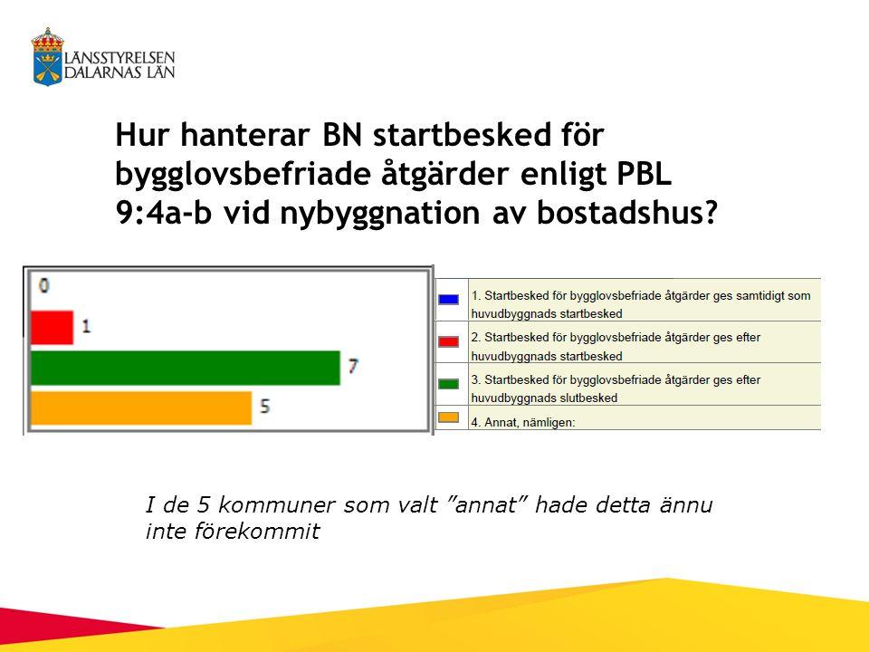 Hur hanterar BN startbesked för bygglovsbefriade åtgärder enligt PBL 9:4a-b vid nybyggnation av bostadshus.