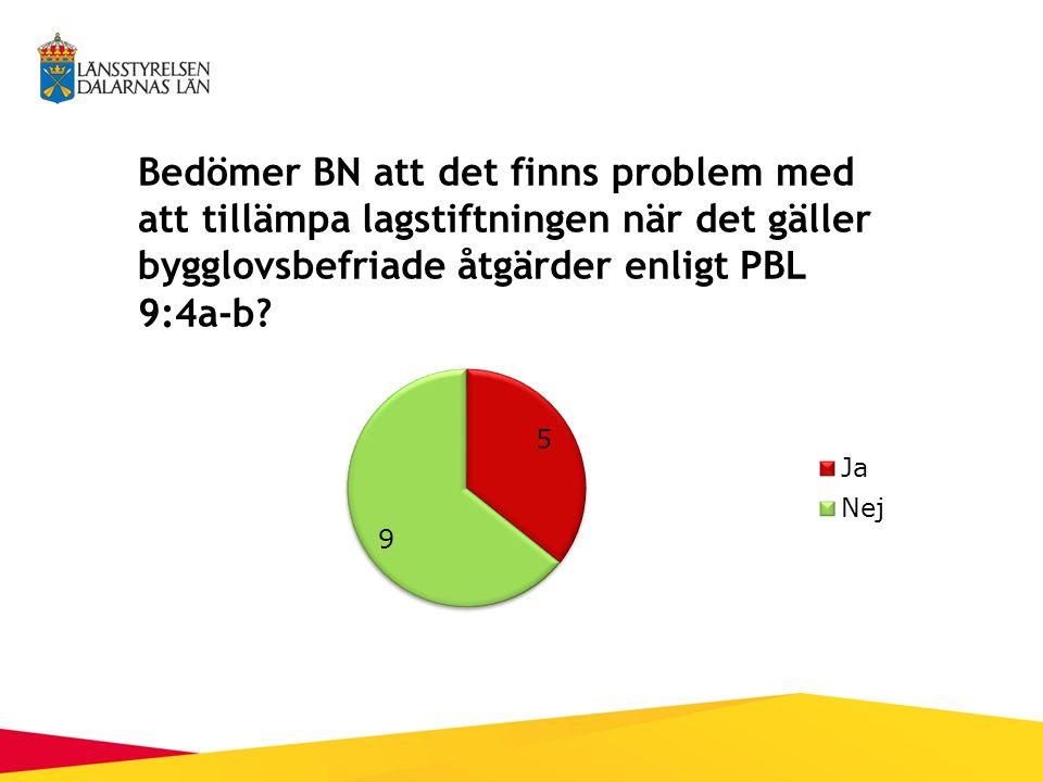 Bedömer BN att det finns problem med att tillämpa lagstiftningen när det gäller bygglovsbefriade åtgärder enligt PBL 9:4a-b?