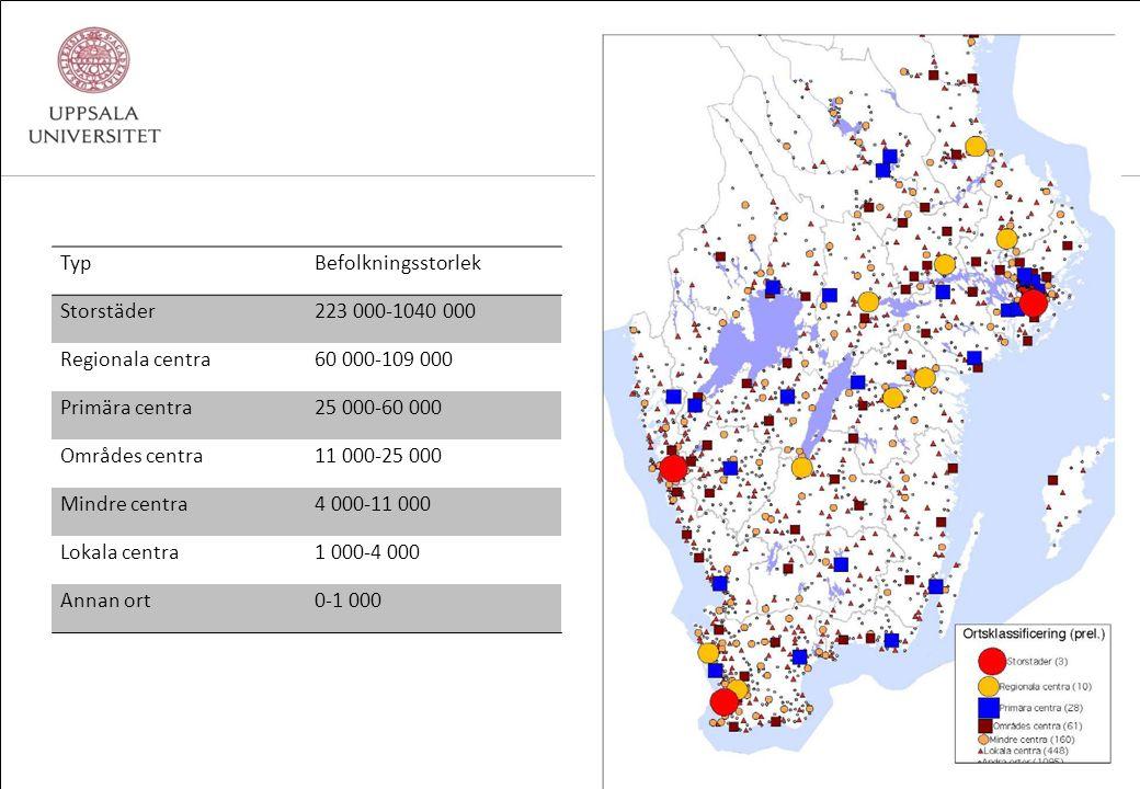 TypBefolkningsstorlek Storstäder223 000-1040 000 Regionala centra60 000-109 000 Primära centra25 000-60 000 Områdes centra11 000-25 000 Mindre centra4