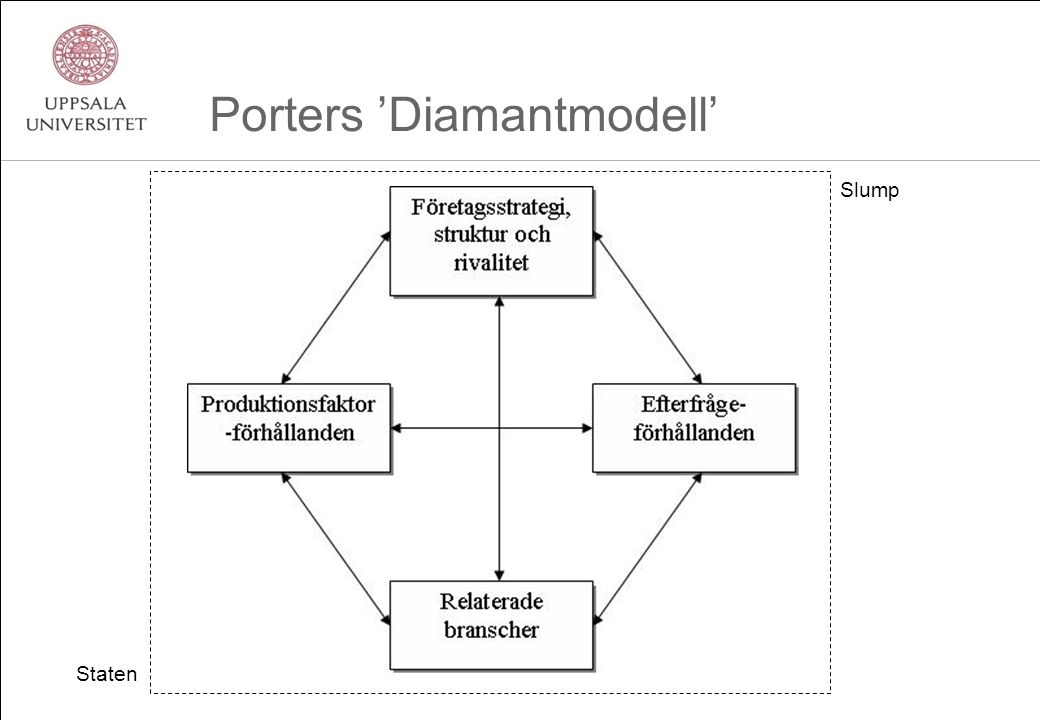 Porters 'Diamantmodell' Staten Slump