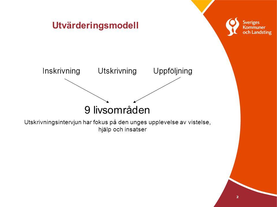 Utvärderingsmodell 2 InskrivningUtskrivningUppföljning 9 livsområden Utskrivningsintervjun har fokus på den unges upplevelse av vistelse, hjälp och insatser