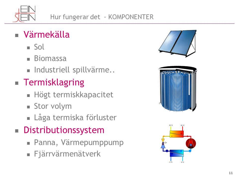 Hur fungerar det - KOMPONENTER Värmekälla Sol Biomassa Industriell spillvärme..