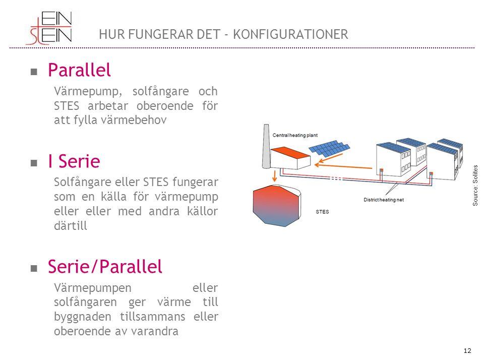 Parallel Värmepump, solfångare och STES arbetar oberoende för att fylla värmebehov I Serie Solfångare eller STES fungerar som en källa för värmepump eller eller med andra källor därtill Serie/Parallel Värmepumpen eller solfångaren ger värme till byggnaden tillsammans eller oberoende av varandra 12 HUR FUNGERAR DET - KONFIGURATIONER Source: Solites