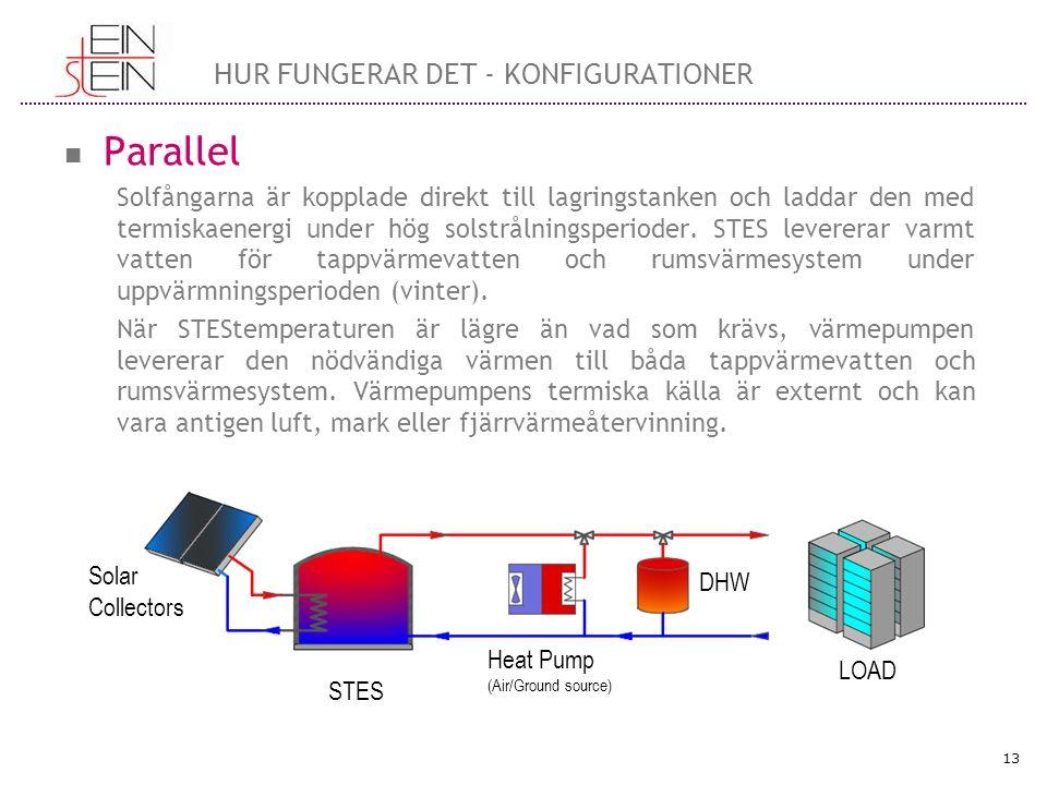 Parallel Solfångarna är kopplade direkt till lagringstanken och laddar den med termiskaenergi under hög solstrålningsperioder.