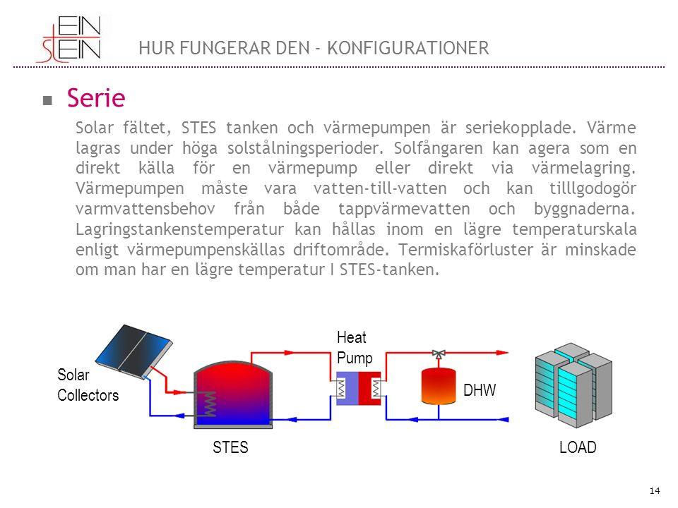 Serie Solar fältet, STES tanken och värmepumpen är seriekopplade.