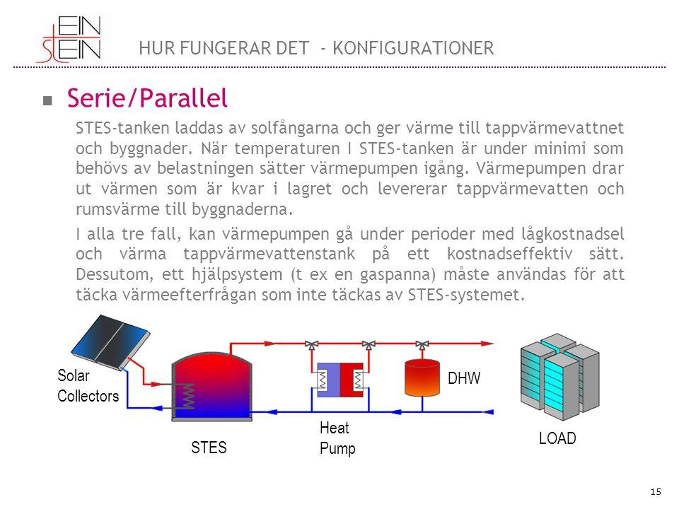 Serie/Parallel STES-tanken laddas av solfångarna och ger värme till tappvärmevattnet och byggnader.