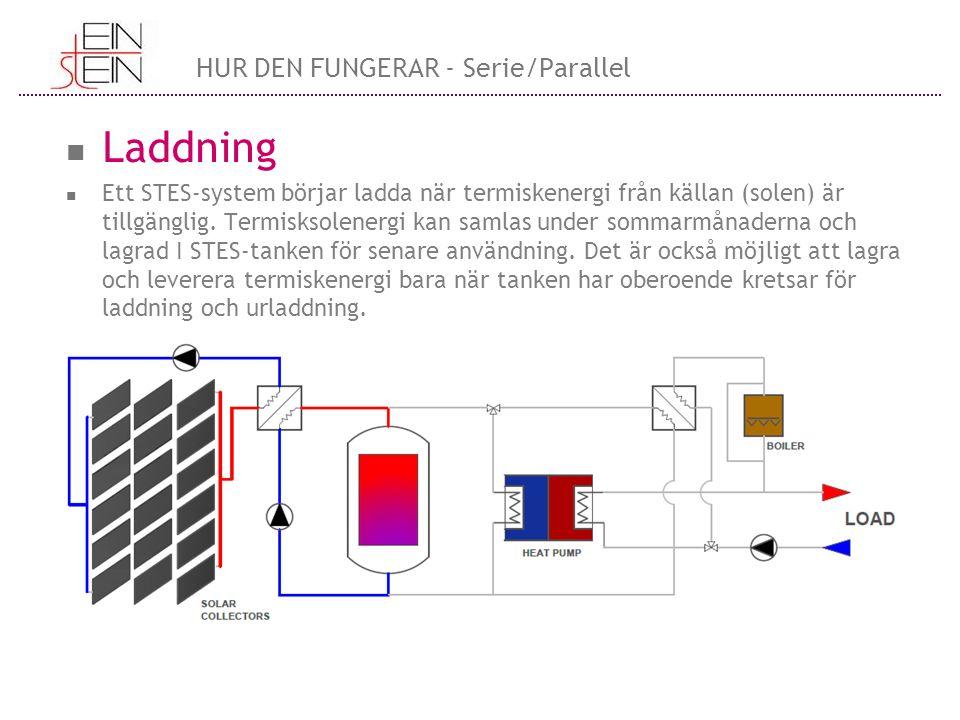 Laddning Ett STES-system börjar ladda när termiskenergi från källan (solen) är tillgänglig.