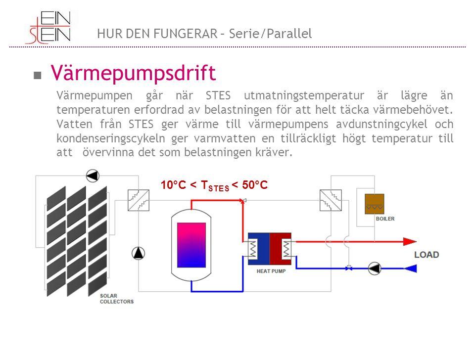 Värmepumpsdrift Värmepumpen går när STES utmatningstemperatur är lägre än temperaturen erfordrad av belastningen för att helt täcka värmebehövet.