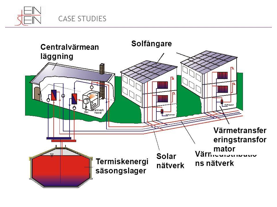 Centralvärmean läggning Solfångare Termiskenergi säsongslager Solar nätverk Värmedistributio ns nätverk Värmetransfer eringstransfor mator CASE STUDIES