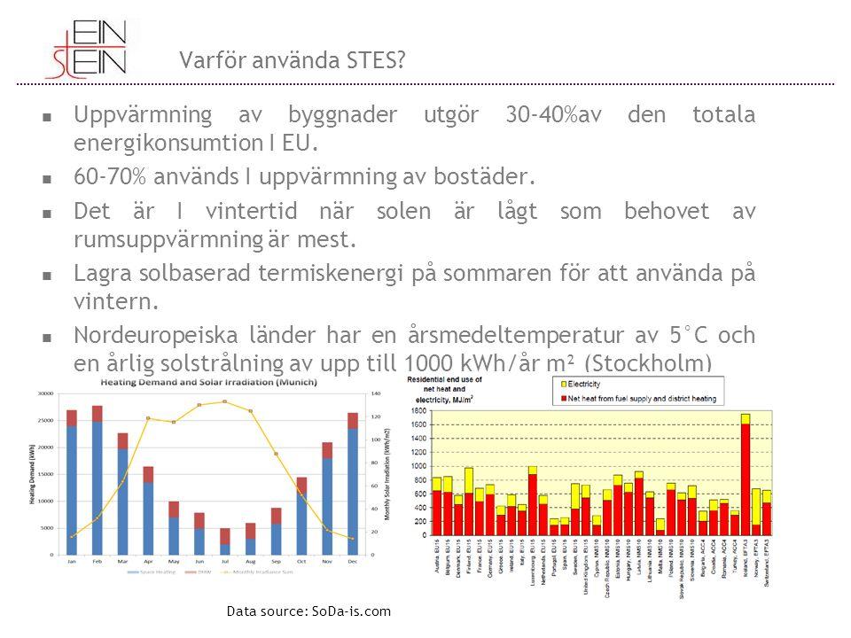 Varför använda STES. Uppvärmning av byggnader utgör 30-40%av den totala energikonsumtion I EU.